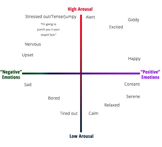 emotional-arousal-chart-1