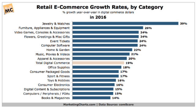 e-commerce di crescita categoria