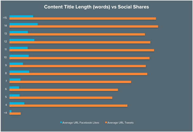 headline-length-vs-social-shares-2.png