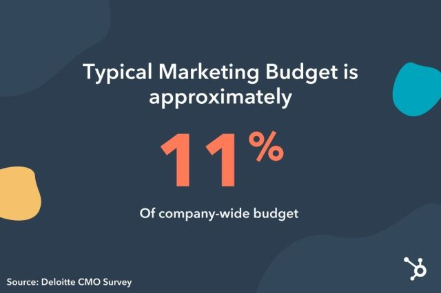 how much budget should I give to marketing?