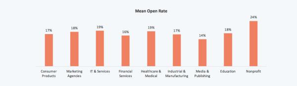 e-mail marketing significa tasso aperto per settore