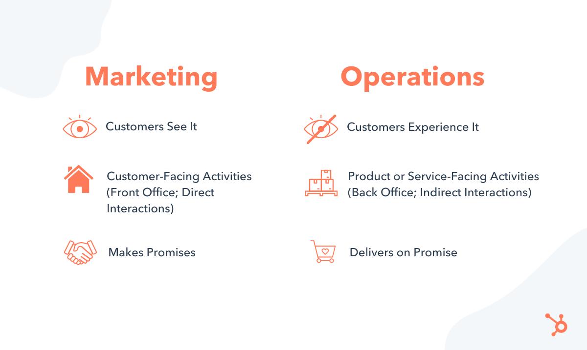 marketing versus operations
