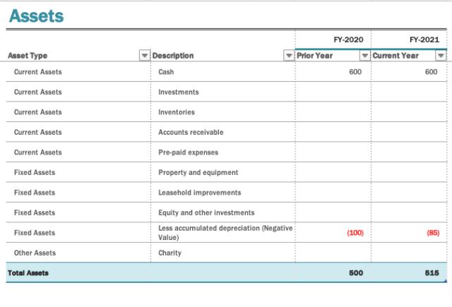 Modèle de bilan par Microsoft Office 365
