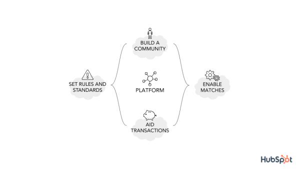 platform-functions