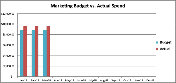 sample marketing budget graph