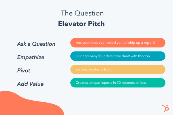 "breaking down ""the question"" elevator pitch into: ask a question, empathize, pivot, add value"