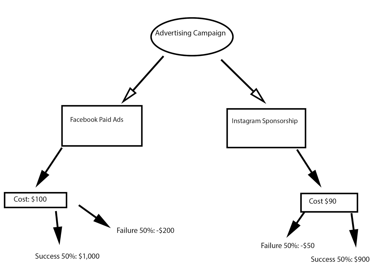 Decision Trees The Simple Tool That Ll Make You A