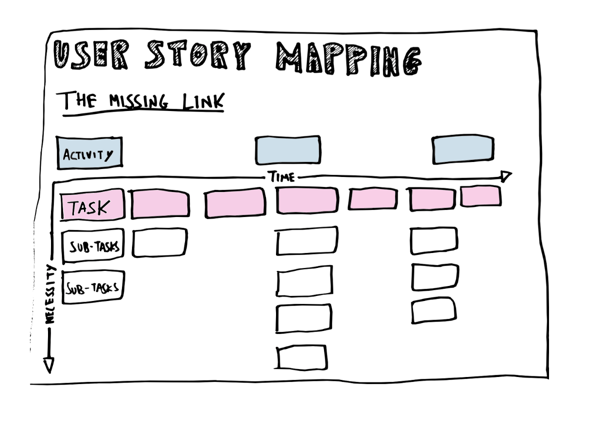 Story Map Worksheet