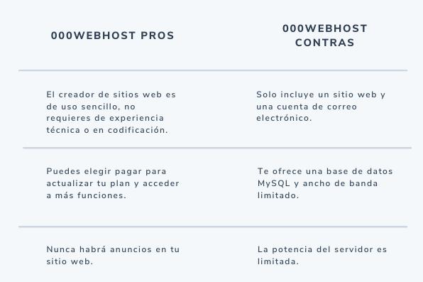 Pros y contras de 000webhost, sitio de hosting gratuito