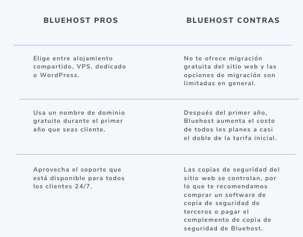 Pros y contras del sitio de hosting bluehost