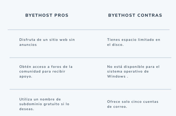 Pros y contras de Byethost, sitio de hosting