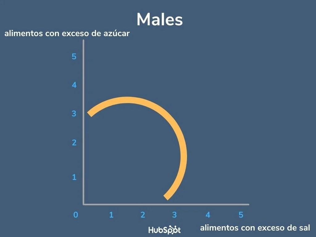 Ejemplo de tipos de curvas de indiferencia de males