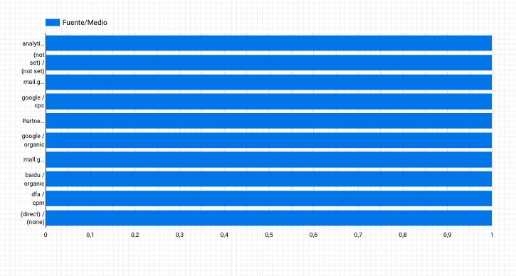 Gráfico simple de Google Data Studio