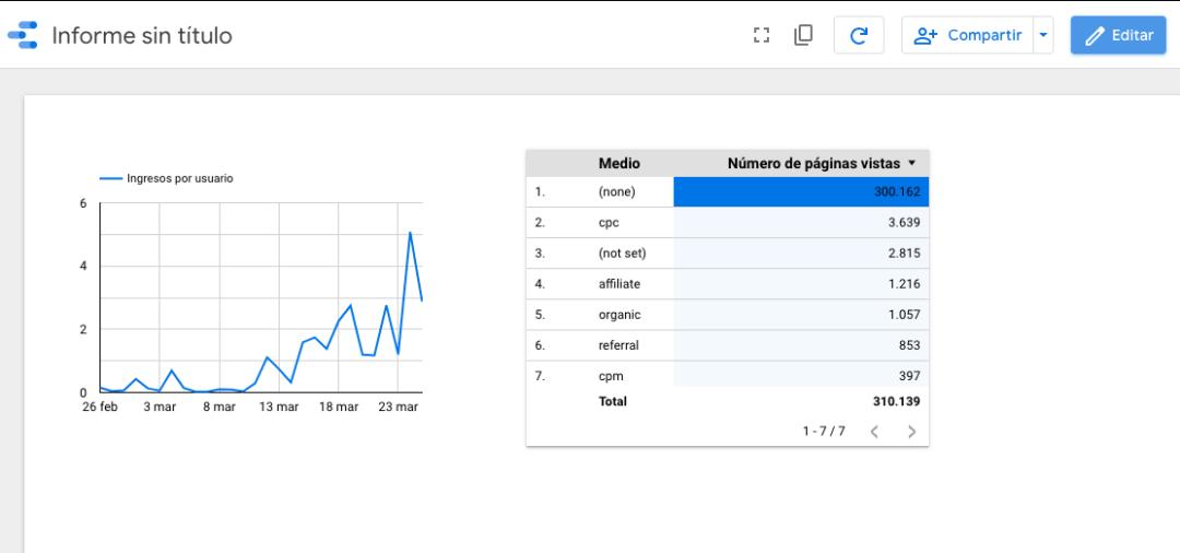 Vista de informe de Google Data Studio