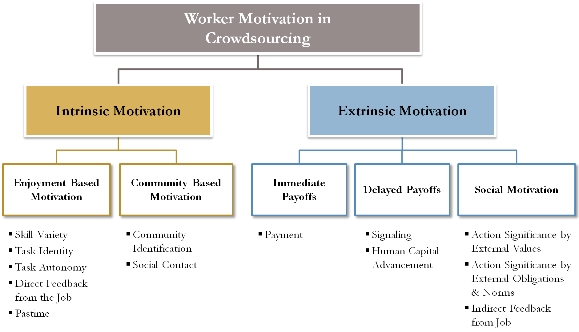 Worker Motivation In Crowdsourcing And Human Computation