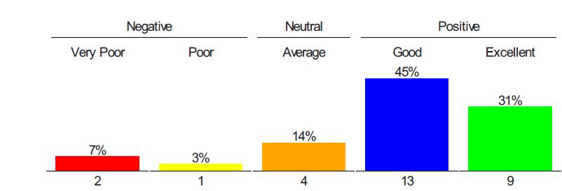 Customer Satisfaction Study: 1st Quarter 2016