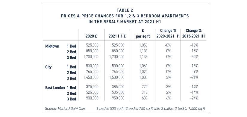 Sales Market – 1st Half 2021