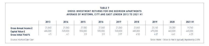 Lettings Market – 1st Half 2021