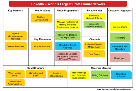 business model canvas post its.png