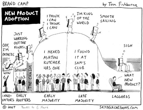 product adoption curve.jpg