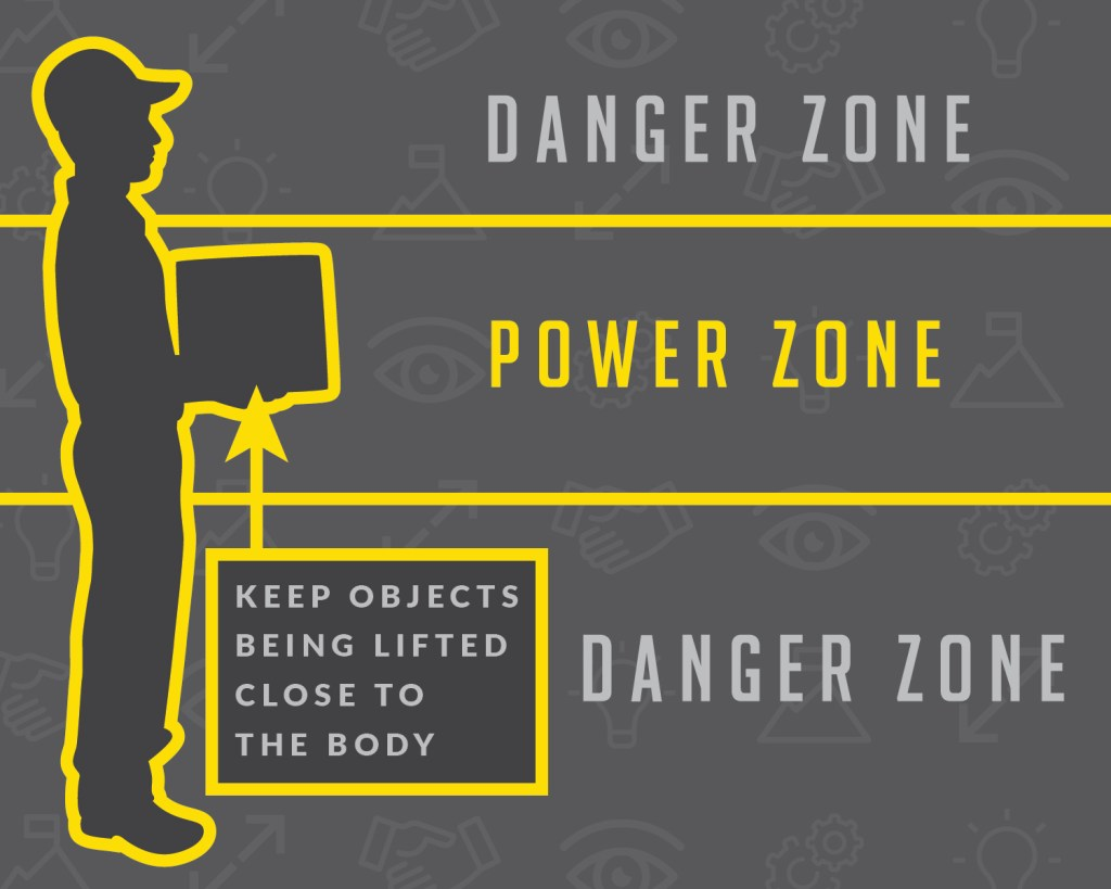 "Ergonomic Power ZInform your employees what their ""Power Zone"" is. This zone is from a person's shoulders down to their waist. It is important to lift close to the body using their legs to lift. This zone is where arms and back can lift the most with the least amount of effort.one"