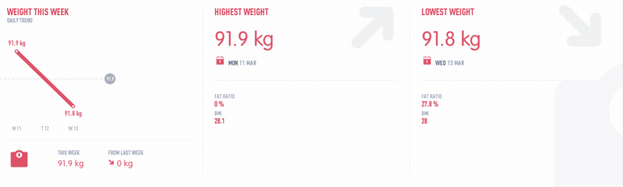 TicTrac weight stats