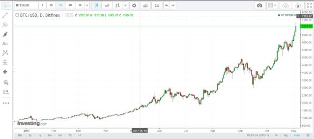 futuro de bitcoin