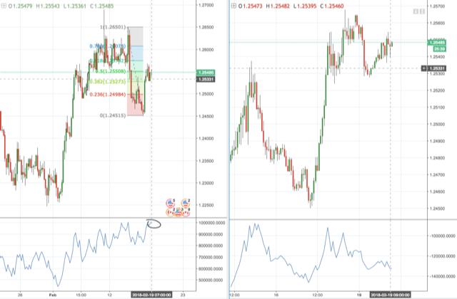 Gráfico de 4 horas y 30 minutos del par de divisas USD/CAD