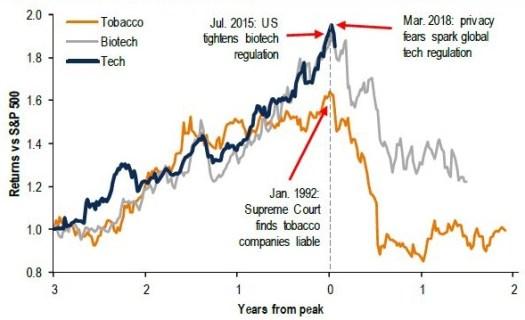industrias tras regulacion
