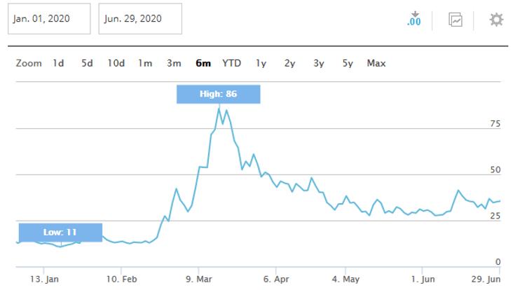 grafico volatilidad