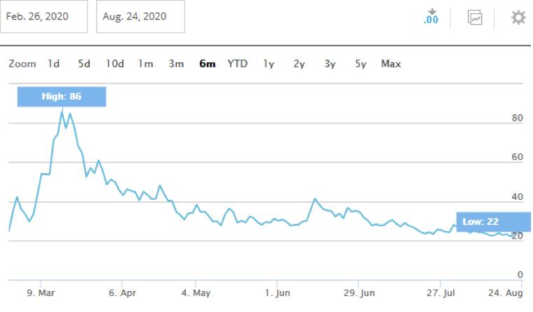 Grafico de volatilidad actualizado