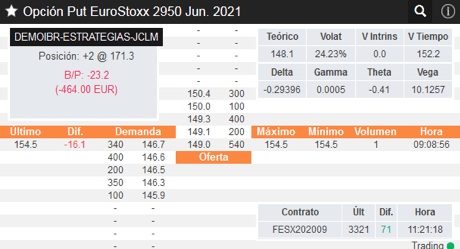 Put EuroStoxx Junio 2021