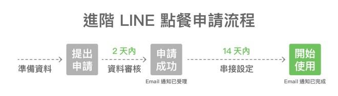 進階 LINE 點餐申請流程