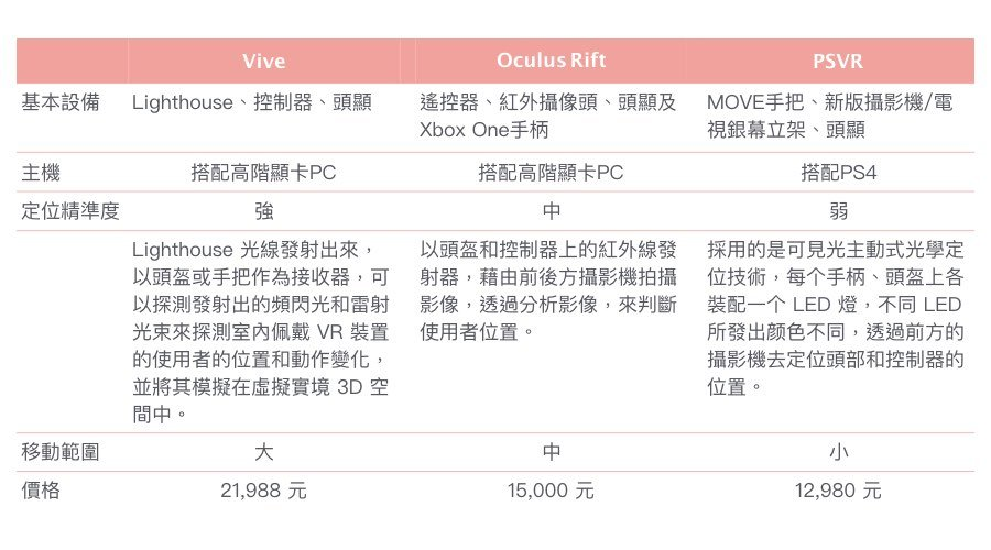 VR品牌比較