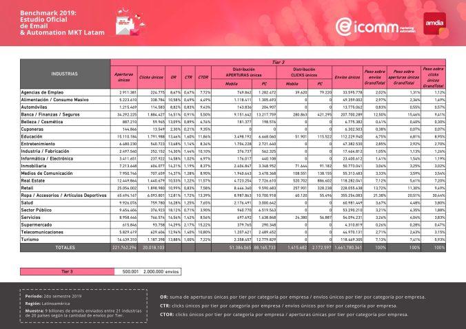 Benchmark ICOMM & AMDIA 2019