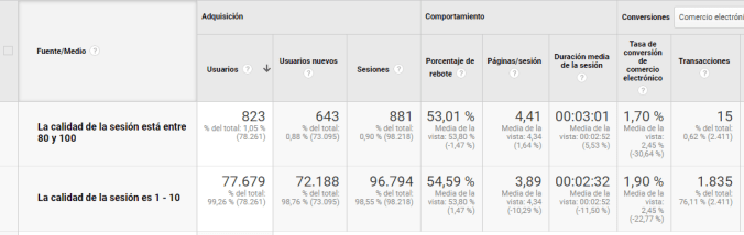 Analytics Calidad sesión
