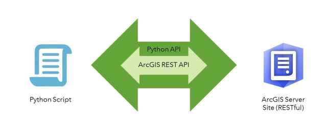 Principais conceitos do ArcGIS API for Python, parte 1: Python, APIs e REST - imagem 10