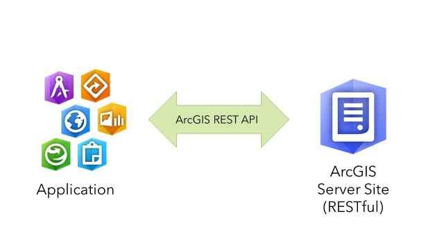 Principais conceitos do ArcGIS API for Python, parte 1: Python, APIs e REST - imagem 7