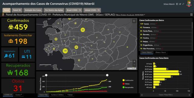 Acompanhamento dos dados de COVID-19 em Niterói - imagem 1