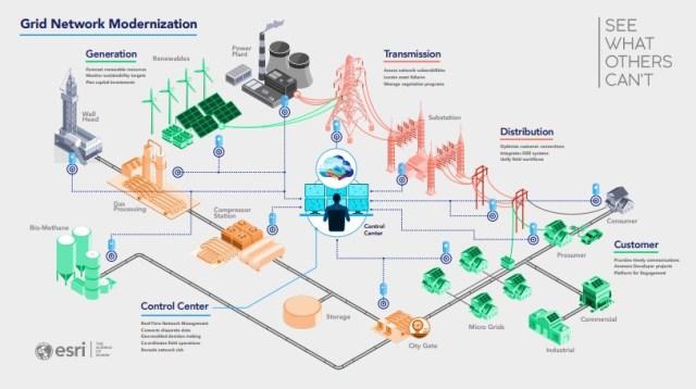Utility Network aplicado nos setores elétrico e saneamento - imagem 7
