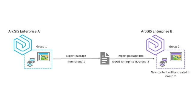 Confira as principais atualizações da plataforma ArcGIS - imagem 4