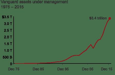 Assets Under Management Vanguard