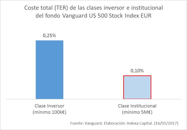 Coste total vanguard S&P 500 clase inversor vs clase institucional
