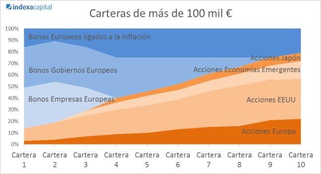 Carteras de más de 100 mil euros en Indexa