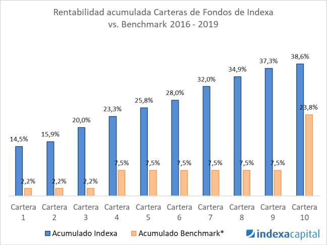 Rentabilidad carteras fondos Indexa vs Benchmark 2016-2019