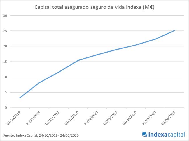 Capital asegurado total seguros de vida Indexa 24/06/2020