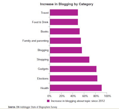 Increase in blogging by category