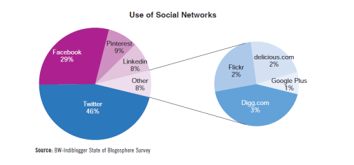 Use of social networks by Indian bloggers