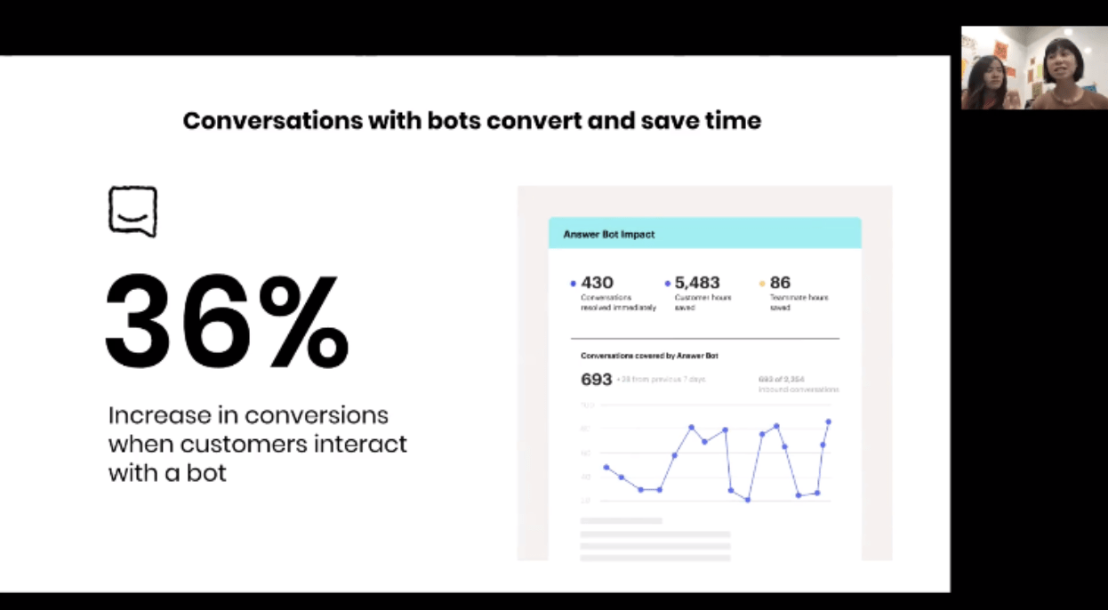 """Webinar slide title: Conversations with bots convert and save time. On the left of the slide, it says, """"36% increase in conversions when customers interact with a bot."""" On the right of the slide is a line graph showing conversations covered by the answer bot, as well as data on the answer bot's impact."""