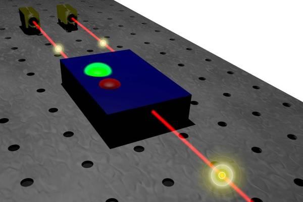 Schema del processo che permette di trasferire di dati di due fotoni in uno soltanto